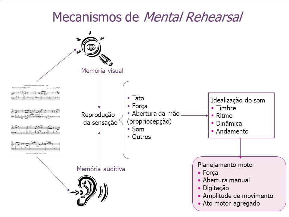 Mecanismos de Mental Rehearsal