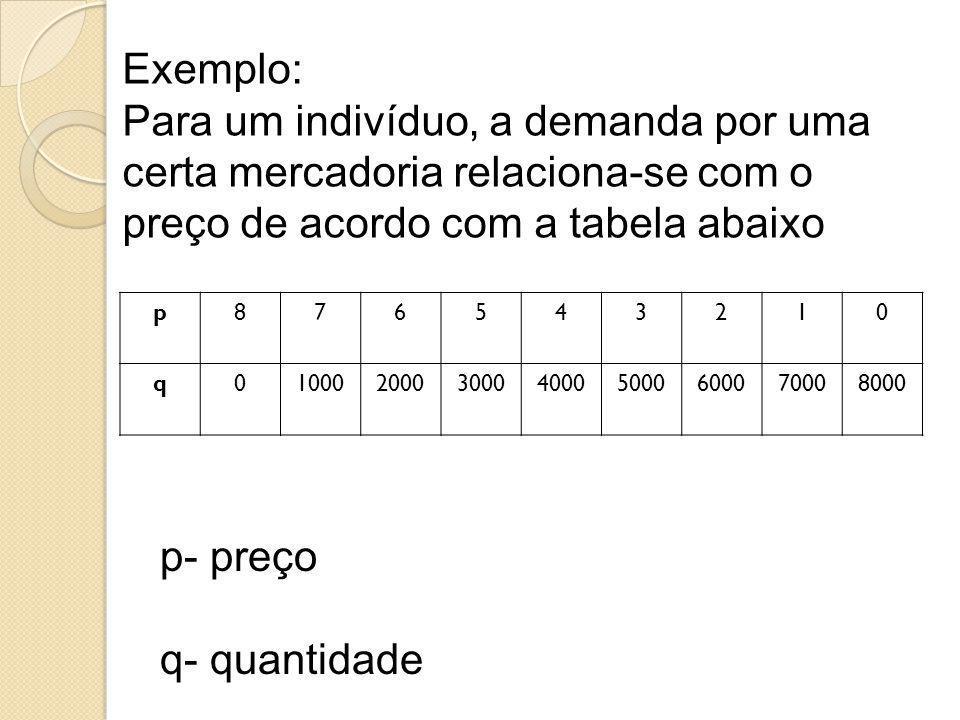 Exemplo: Para um indivíduo, a demanda por uma certa mercadoria relaciona-se com o preço de acordo com a tabela abaixo.