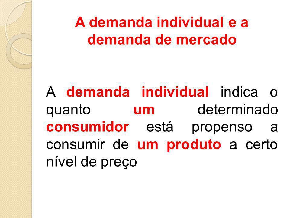 A demanda individual e a demanda de mercado