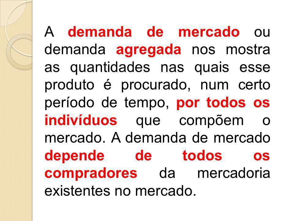 A demanda de mercado ou demanda agregada nos mostra as quantidades nas quais esse produto é procurado, num certo período de tempo, por todos os indivíduos que compõem o mercado.