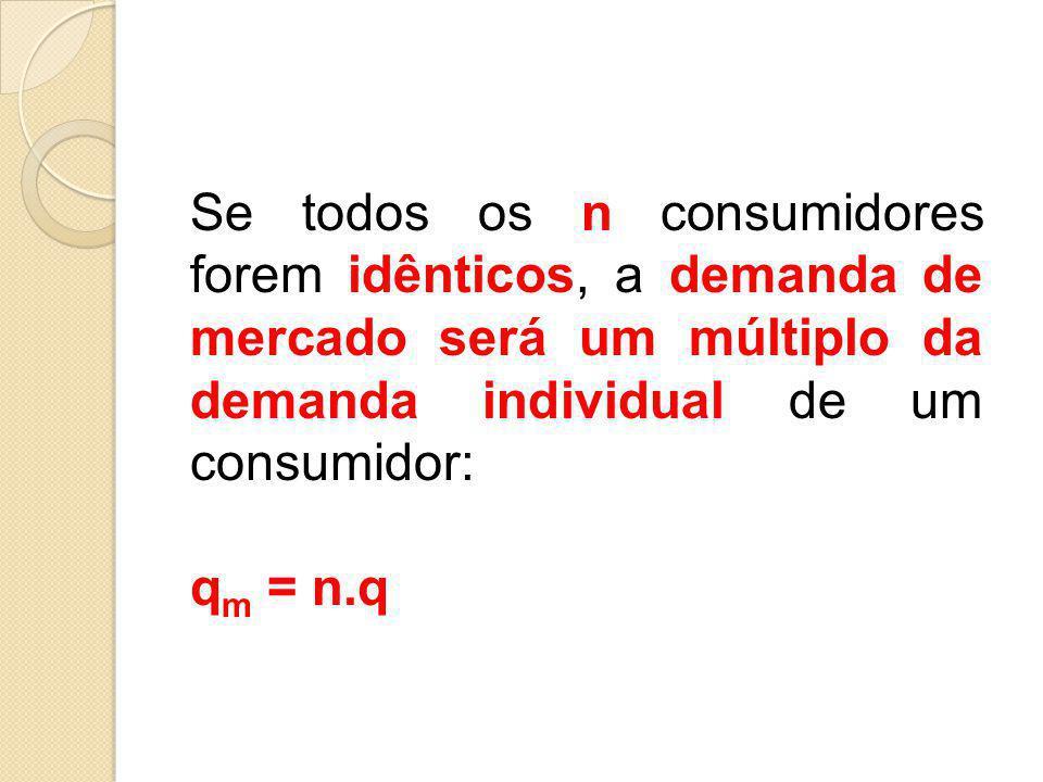 Se todos os n consumidores forem idênticos, a demanda de mercado será um múltiplo da demanda individual de um consumidor: