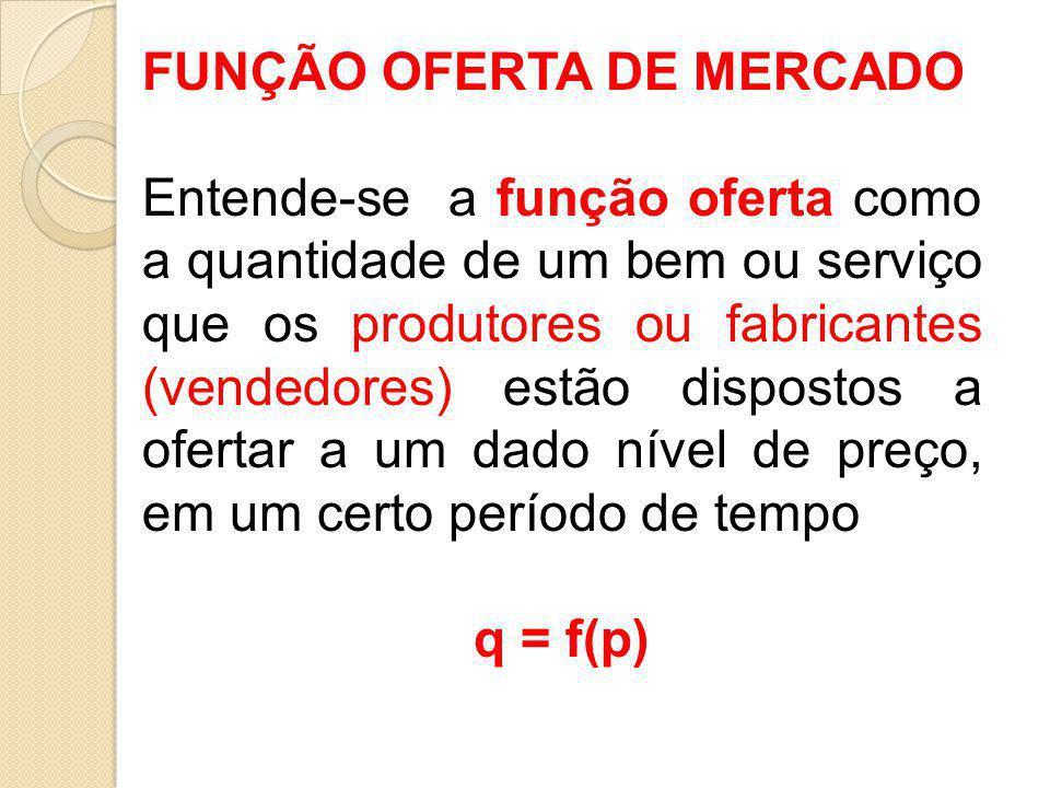 FUNÇÃO OFERTA DE MERCADO