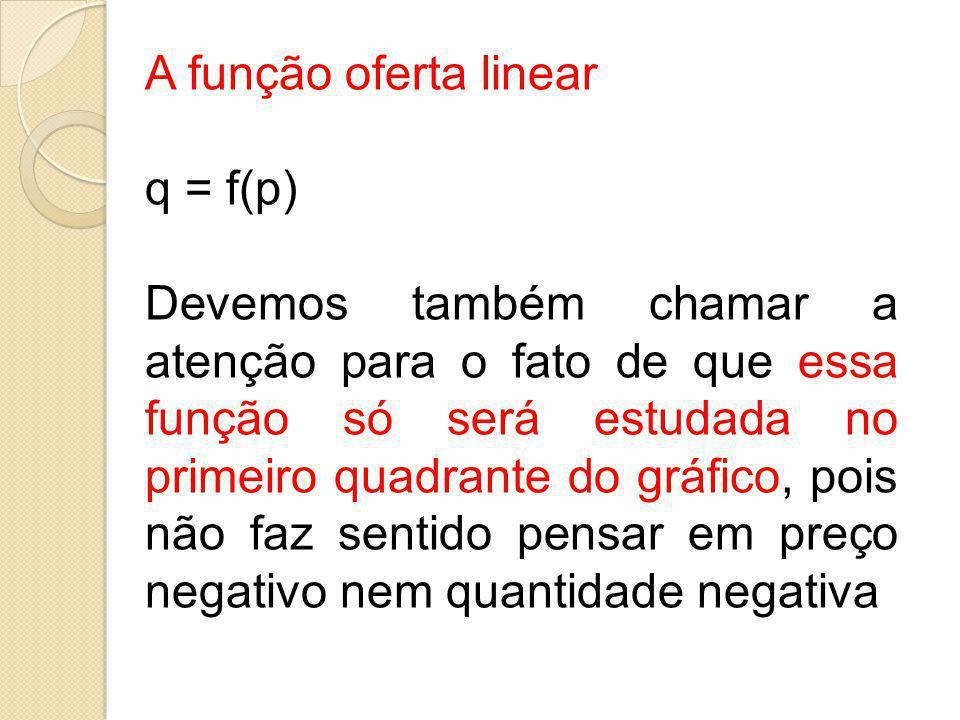 A função oferta linear q = f(p)