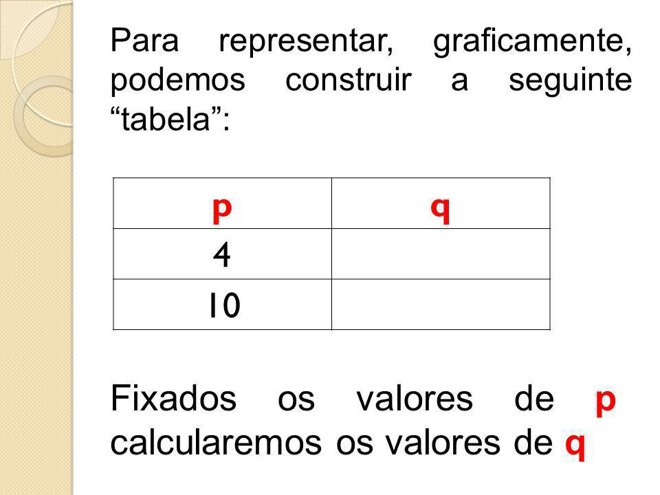 Fixados os valores de p calcularemos os valores de q