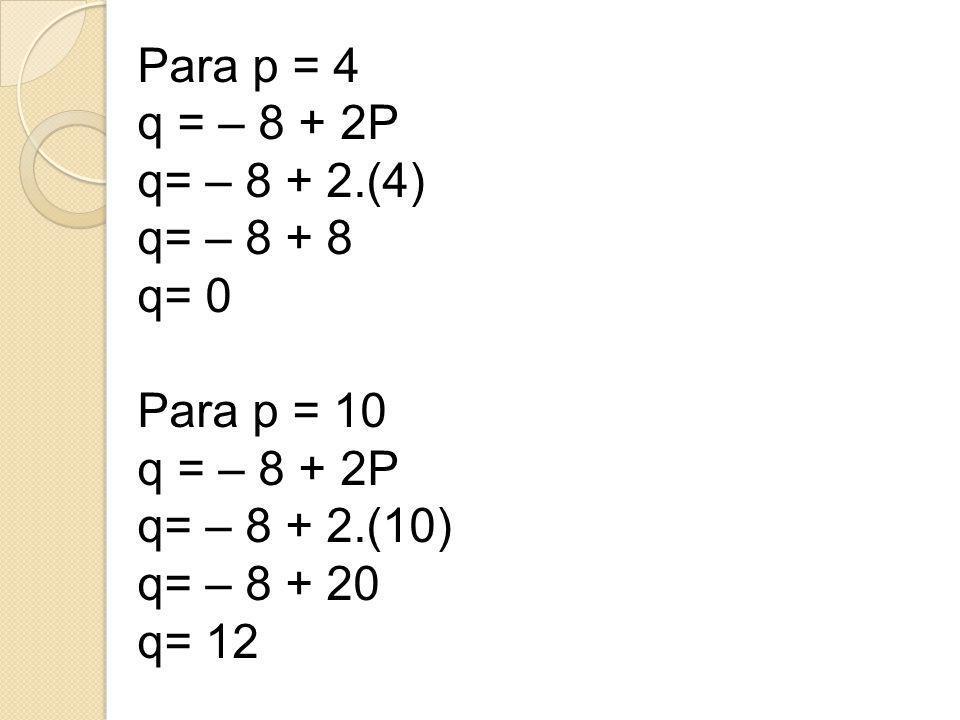 Para p = 4 q = – 8 + 2P. q= – 8 + 2.(4) q= – 8 + 8. q= 0. Para p = 10. q= – 8 + 2.(10) q= – 8 + 20.
