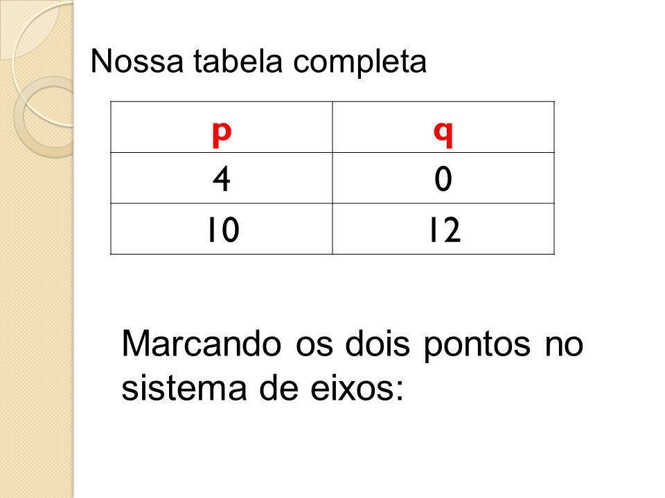 Marcando os dois pontos no sistema de eixos: