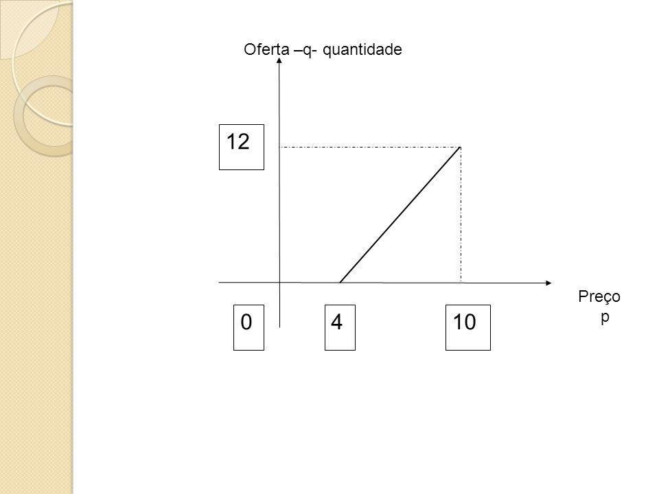 Oferta –q- quantidade 4 10 12 Preço p