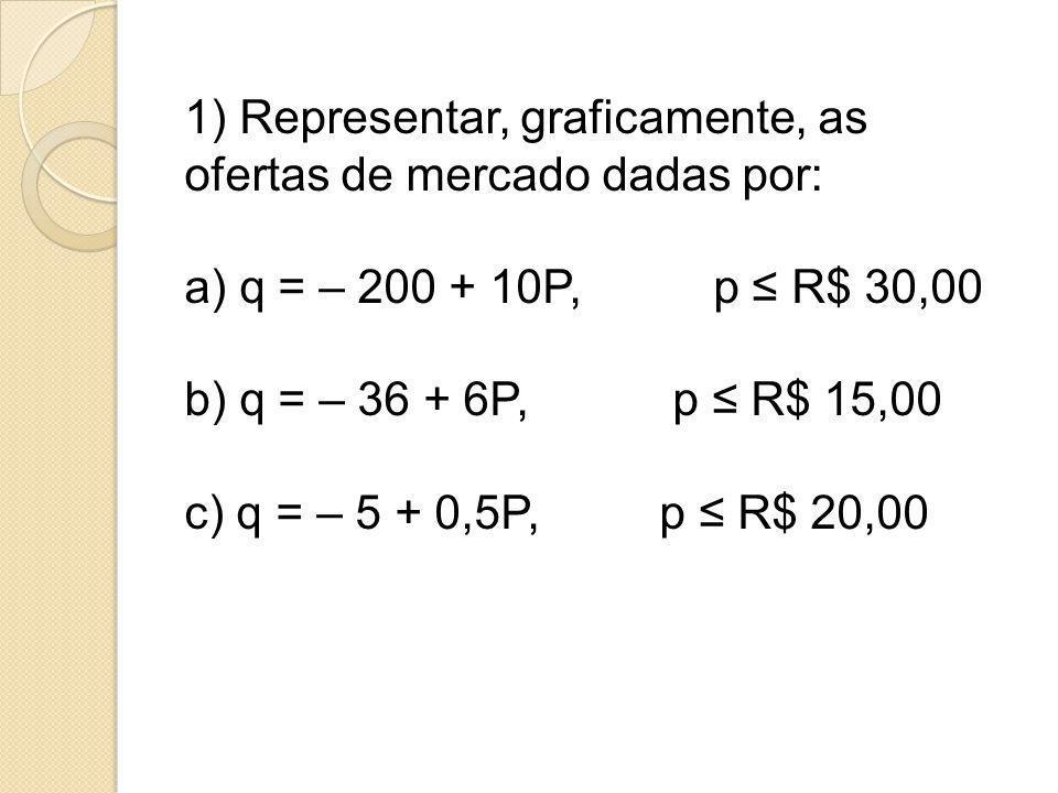 1) Representar, graficamente, as ofertas de mercado dadas por: