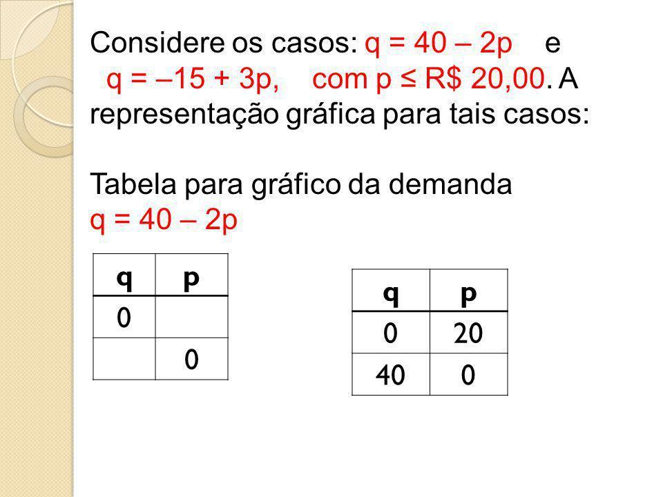 Considere os casos: q = 40 – 2p e