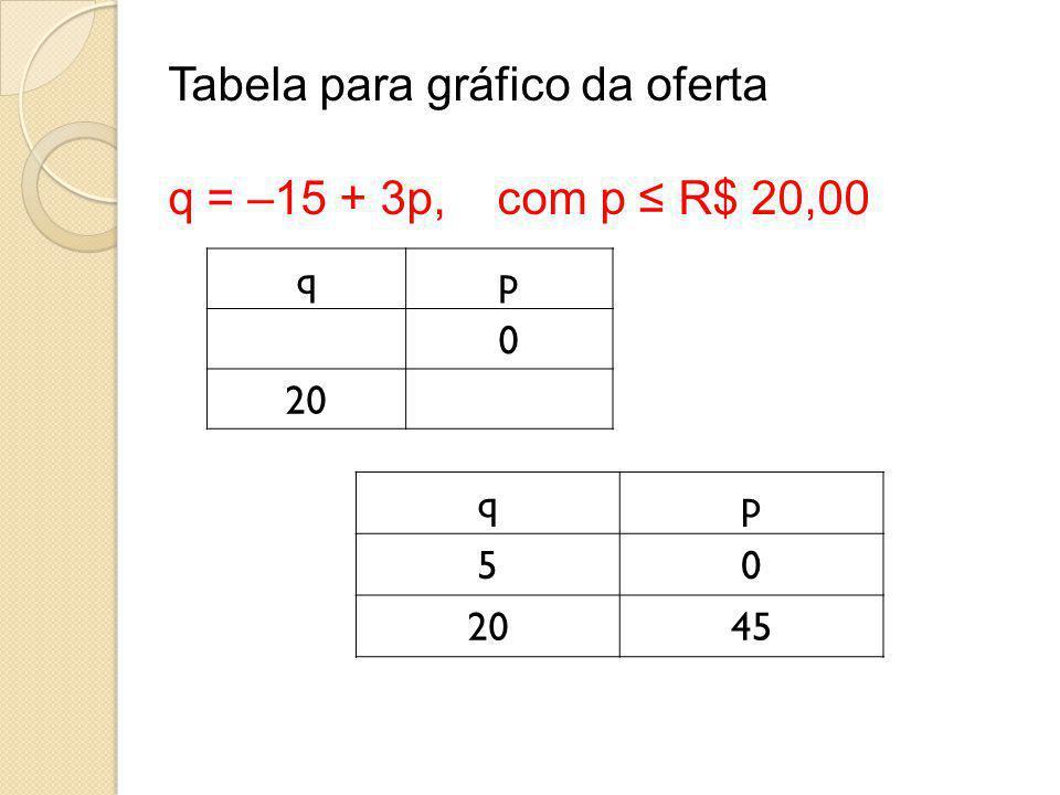 Tabela para gráfico da oferta q = –15 + 3p, com p ≤ R$ 20,00