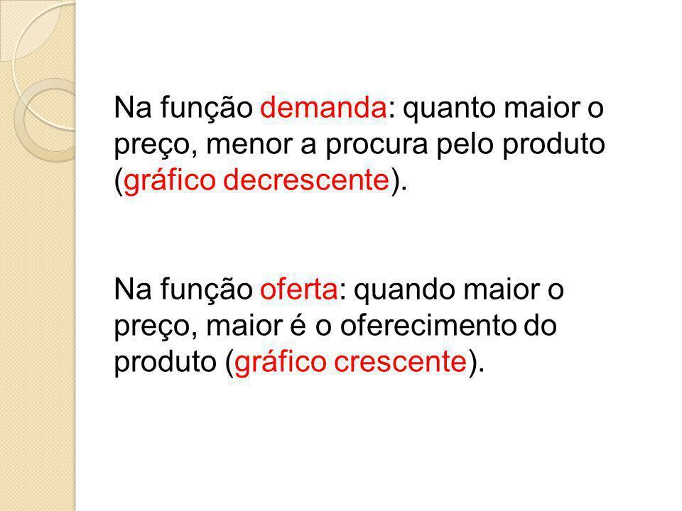 Na função demanda: quanto maior o preço, menor a procura pelo produto (gráfico decrescente).