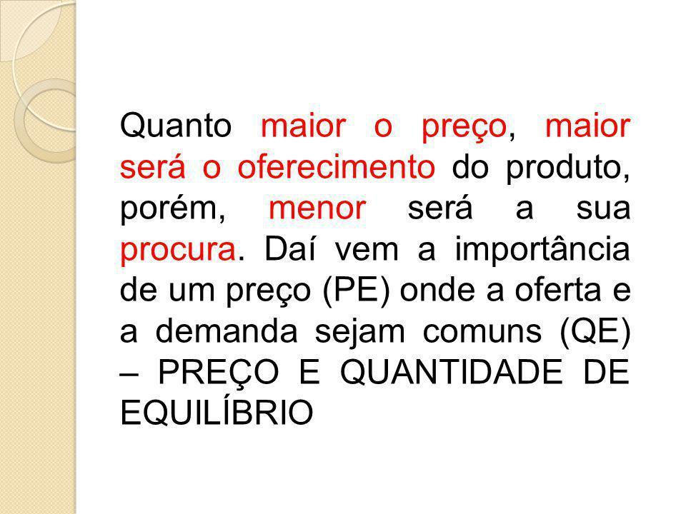 Quanto maior o preço, maior será o oferecimento do produto, porém, menor será a sua procura.