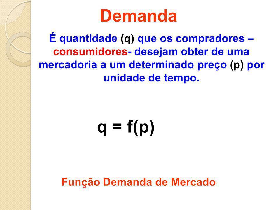 Demanda É quantidade (q) que os compradores – consumidores- desejam obter de uma mercadoria a um determinado preço (p) por unidade de tempo.
