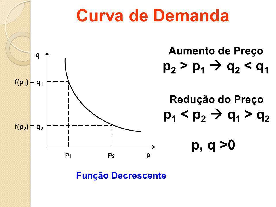 Curva de Demanda p2 > p1  q2 < q1 p1 < p2  q1 > q2