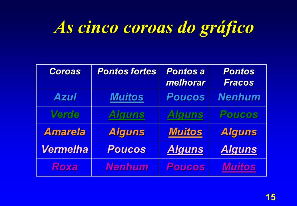As cinco coroas do gráfico
