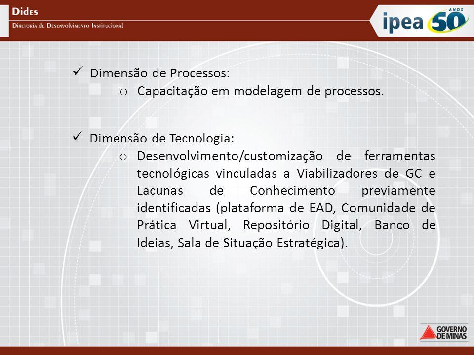 Dimensão de Processos: