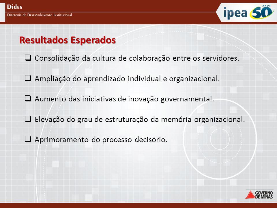 Resultados Esperados Consolidação da cultura de colaboração entre os servidores. Ampliação do aprendizado individual e organizacional.