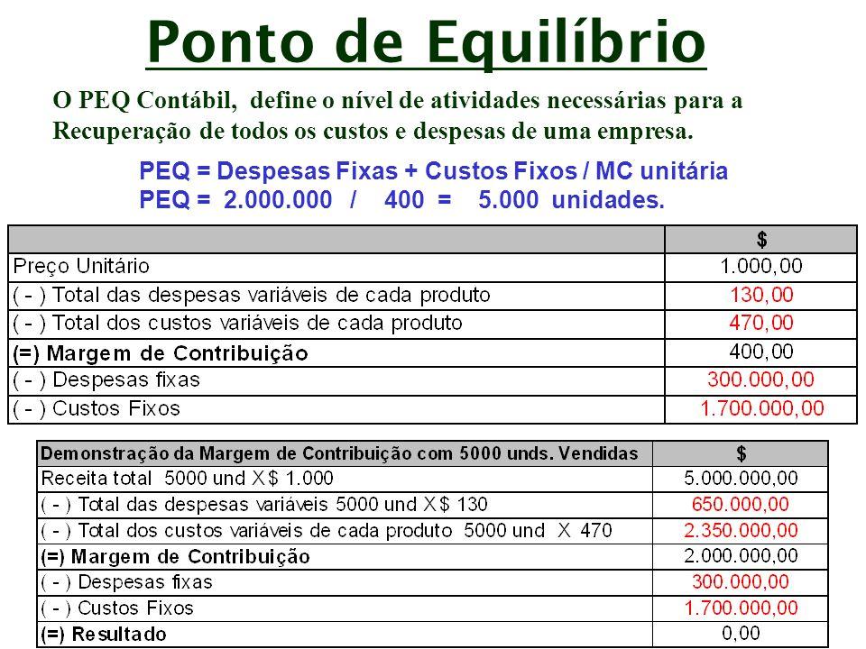 Ponto de Equilíbrio O PEQ Contábil, define o nível de atividades necessárias para a. Recuperação de todos os custos e despesas de uma empresa.