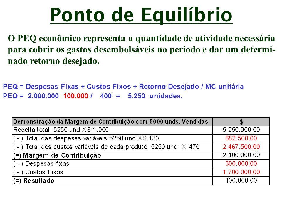 Ponto de Equilíbrio O PEQ econômico representa a quantidade de atividade necessária.