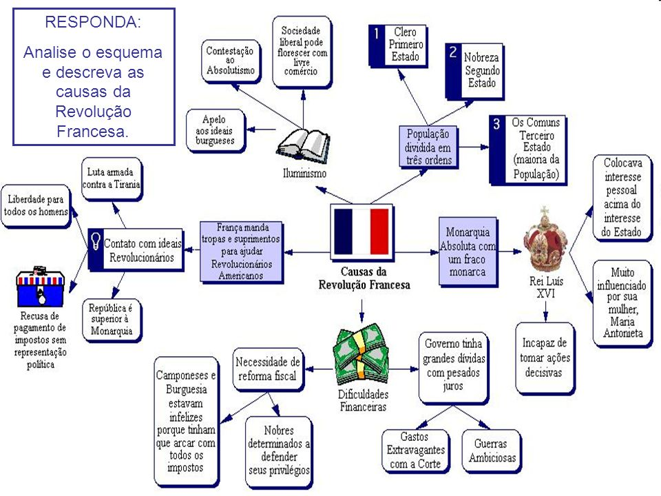 Analise o esquema e descreva as causas da Revolução Francesa.