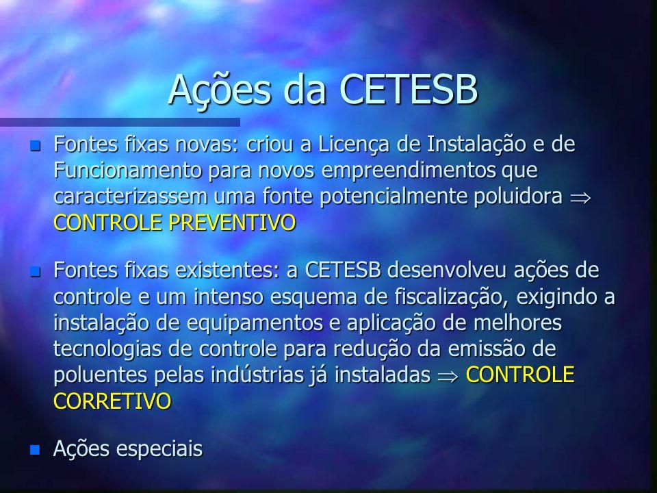 Ações da CETESB