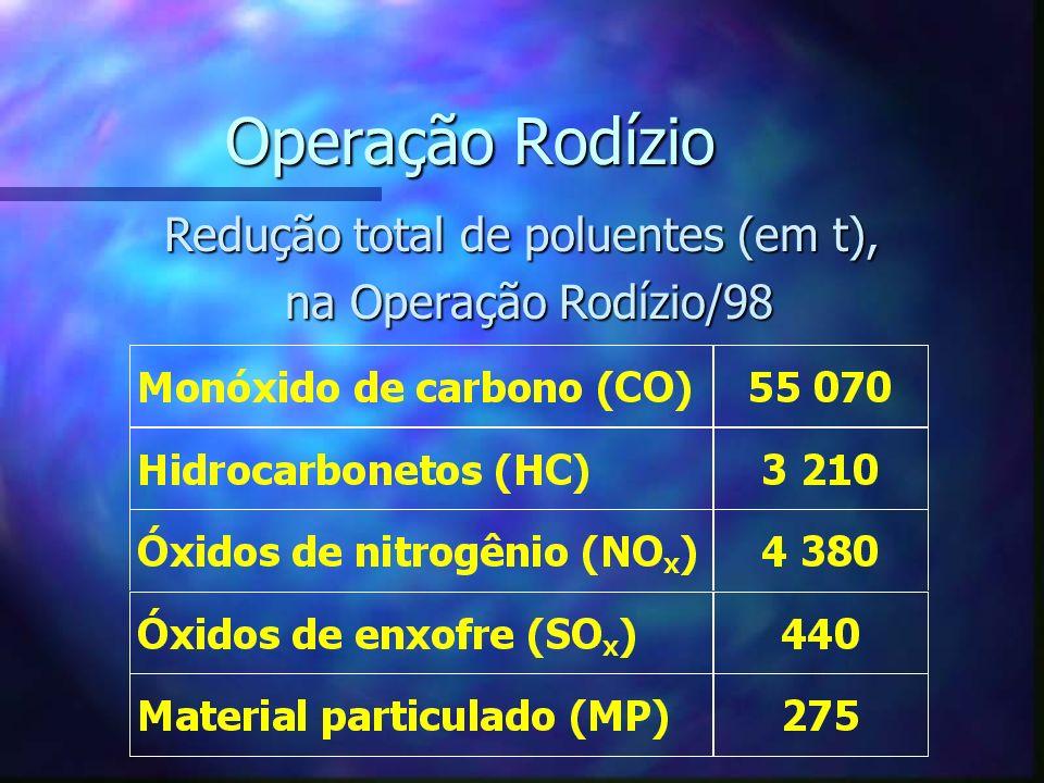 Redução total de poluentes (em t),