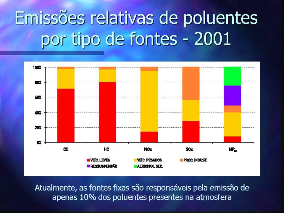 Emissões relativas de poluentes por tipo de fontes - 2001
