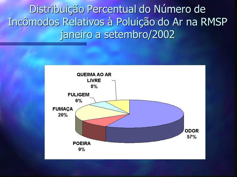 Distribuição Percentual do Número de Incômodos Relativos à Poluição do Ar na RMSP janeiro a setembro/2002