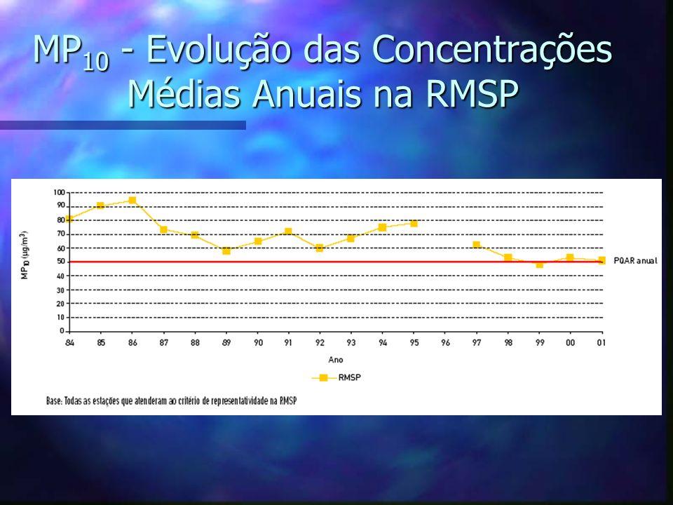 MP10 - Evolução das Concentrações Médias Anuais na RMSP