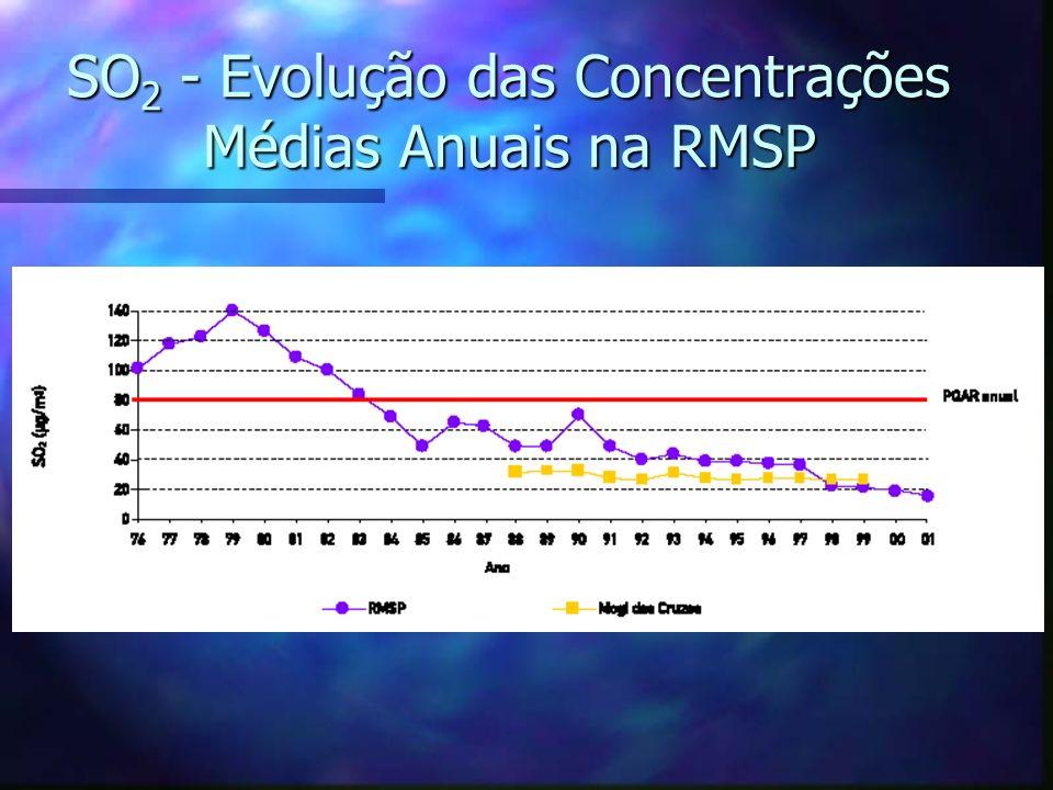 SO2 - Evolução das Concentrações Médias Anuais na RMSP