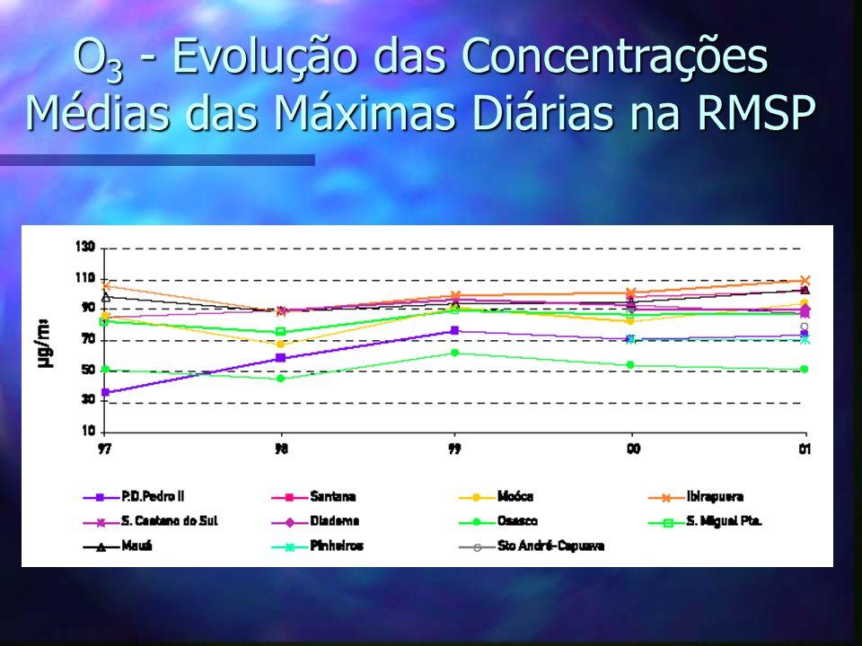 O3 - Evolução das Concentrações Médias das Máximas Diárias na RMSP