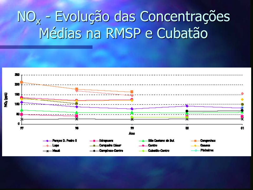 NOx - Evolução das Concentrações Médias na RMSP e Cubatão