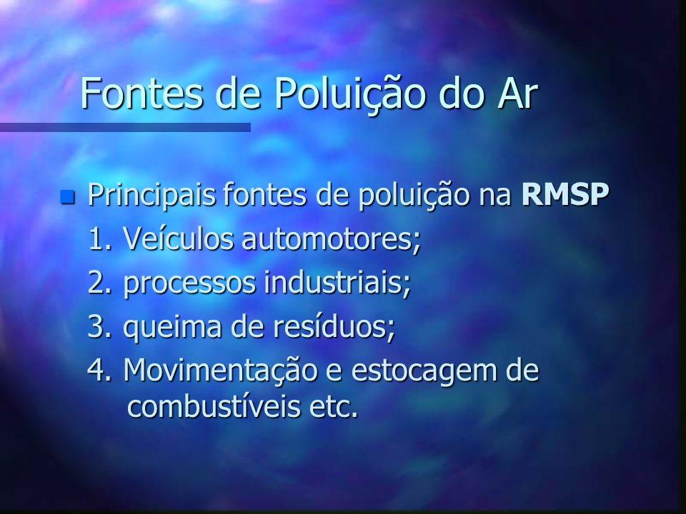 Fontes de Poluição do Ar