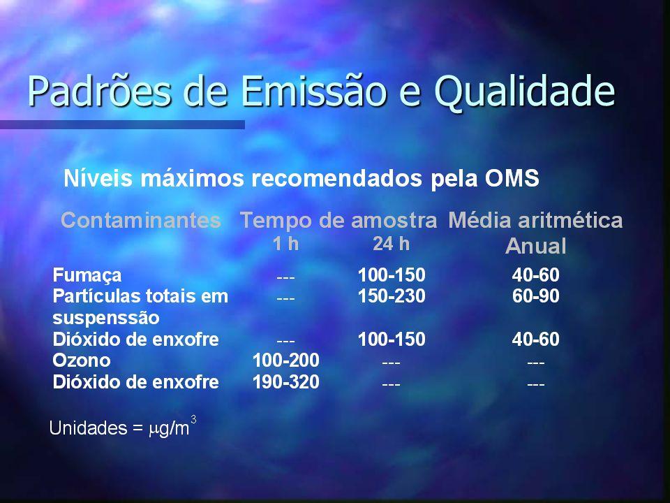 Padrões de Emissão e Qualidade