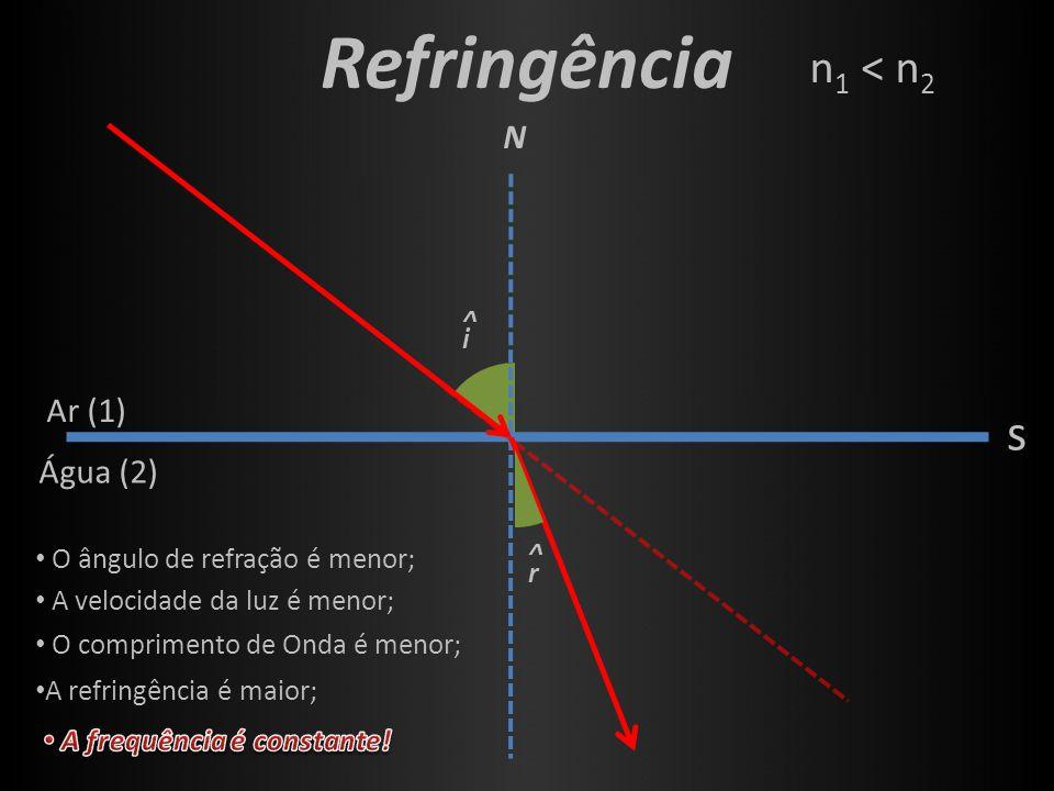 Refringência s n1 < n2 N ^ i ^ r Ar (1) Água (2)