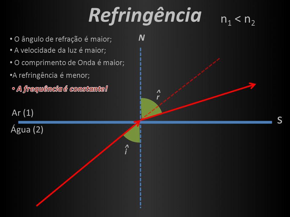 Refringência s n1 < n2 N ^ r ^ i Ar (1) Água (2)