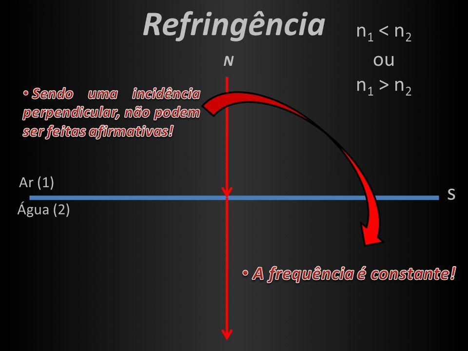Refringência s n1 < n2 ou n1 > n2 N A frequência é constante!