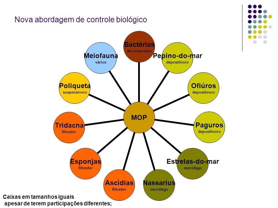 Nova abordagem de controle biológico