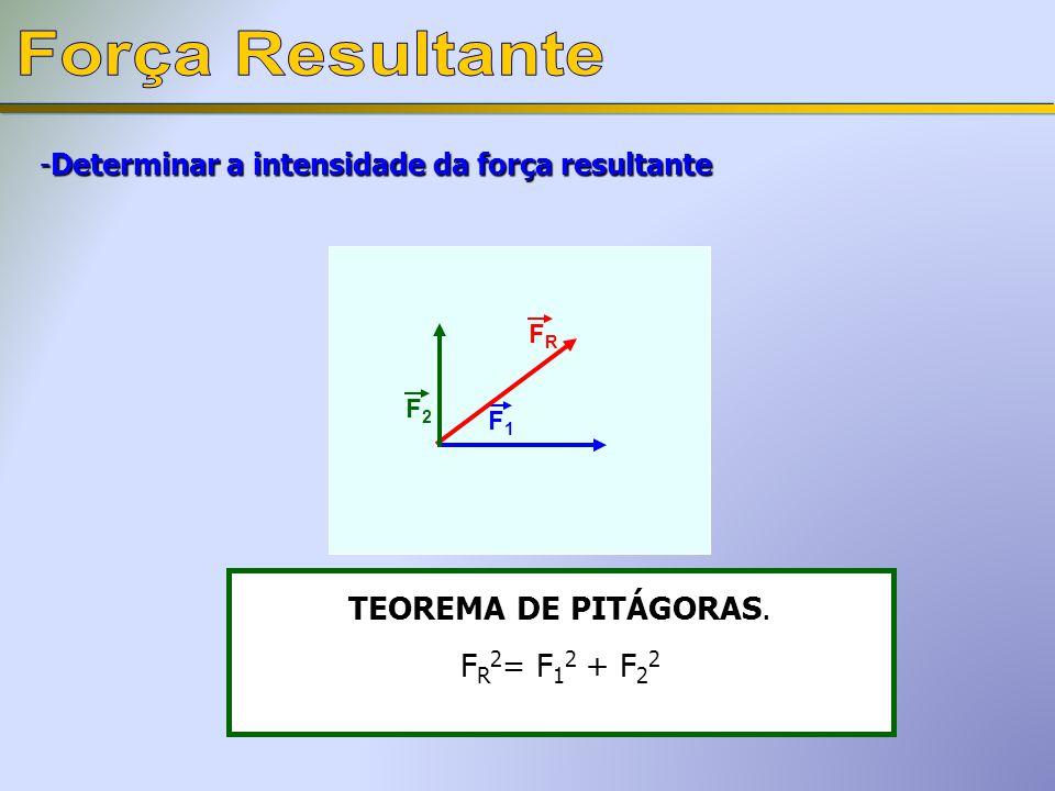 Força Resultante TEOREMA DE PITÁGORAS. FR2= F12 + F22