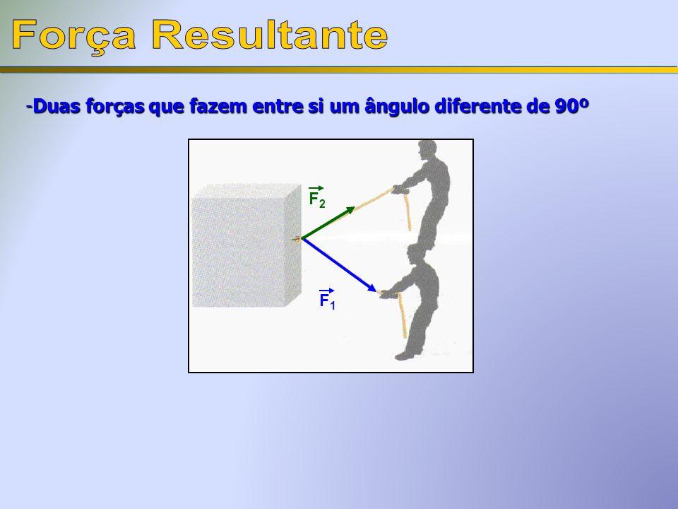Força Resultante Duas forças que fazem entre si um ângulo diferente de 90º F2 F1