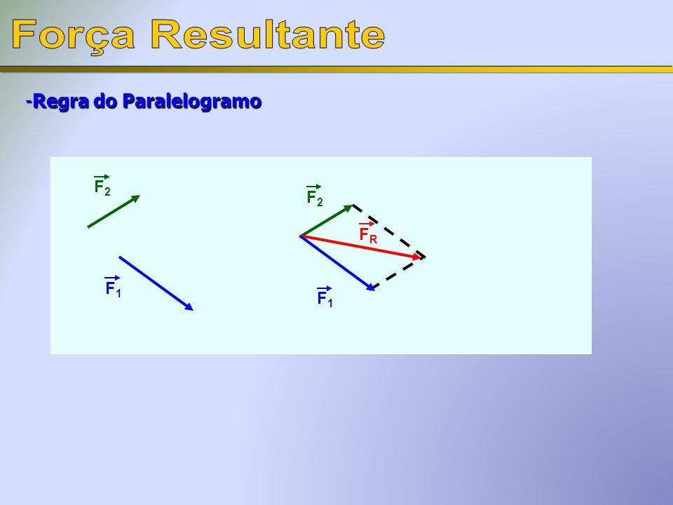 Força Resultante Regra do Paralelogramo F2 F2 FR F1 F1