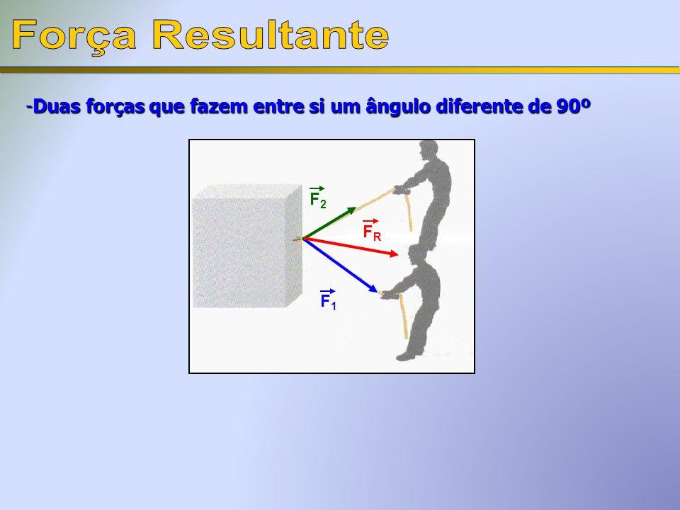 Força Resultante Duas forças que fazem entre si um ângulo diferente de 90º F2 F1 FR