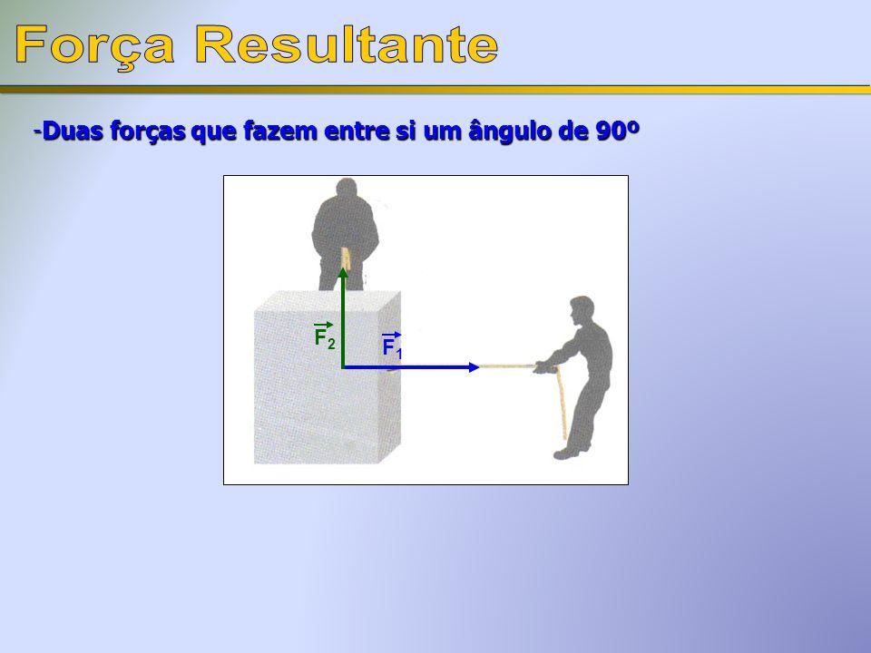 Força Resultante Duas forças que fazem entre si um ângulo de 90º F2 F1