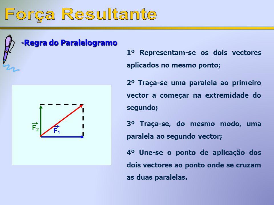 Força Resultante Regra do Paralelogramo
