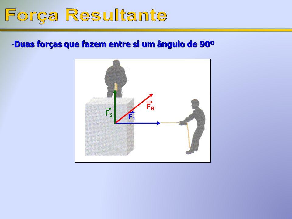 Força Resultante Duas forças que fazem entre si um ângulo de 90º FR F2