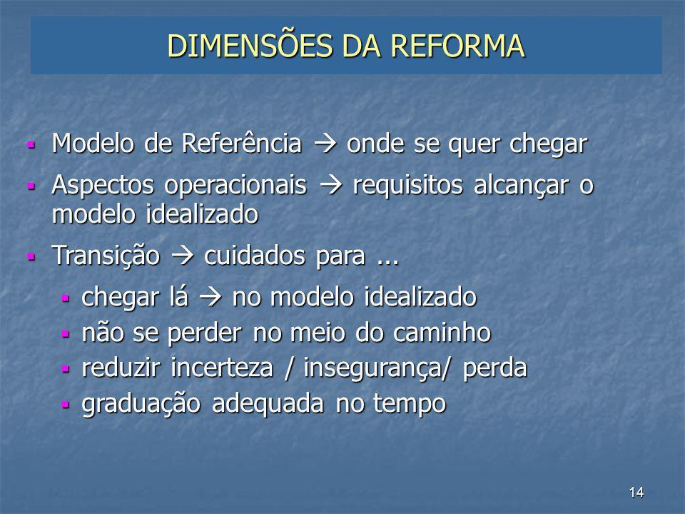 DIMENSÕES DA REFORMA Modelo de Referência  onde se quer chegar