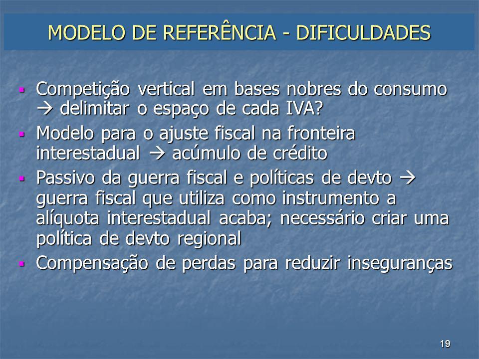 MODELO DE REFERÊNCIA - DIFICULDADES