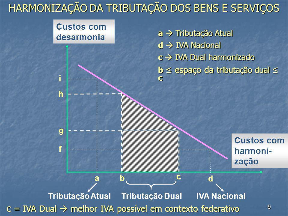 HARMONIZAÇÃO DA TRIBUTAÇÃO DOS BENS E SERVIÇOS