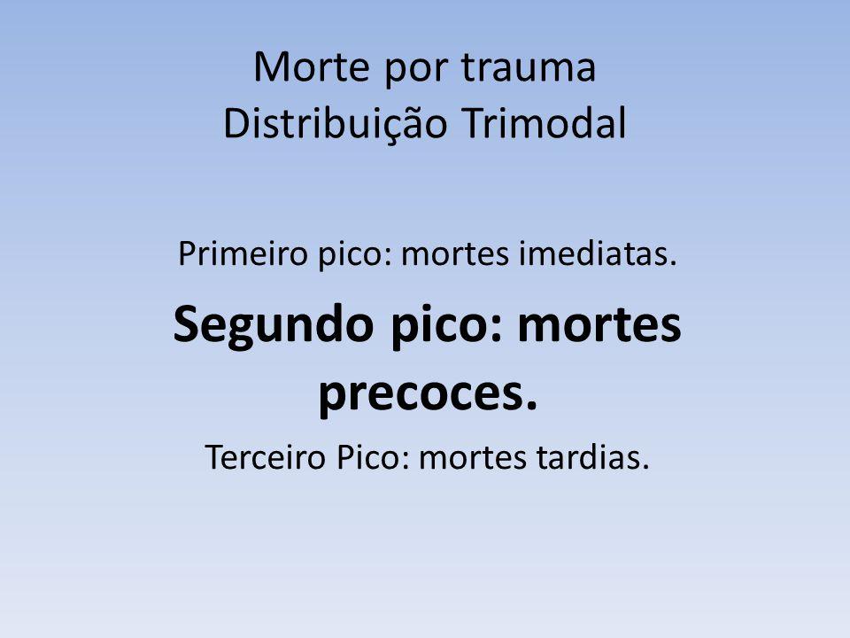 Morte por trauma Distribuição Trimodal