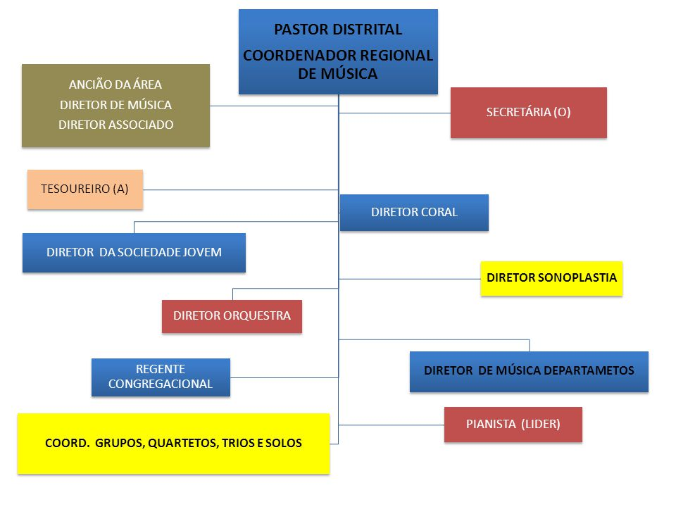 PASTOR DISTRITAL COORDENADOR REGIONAL DE MÚSICA